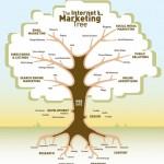 Học Internet Marketing RẤT THÚ VỊ qua mô hình