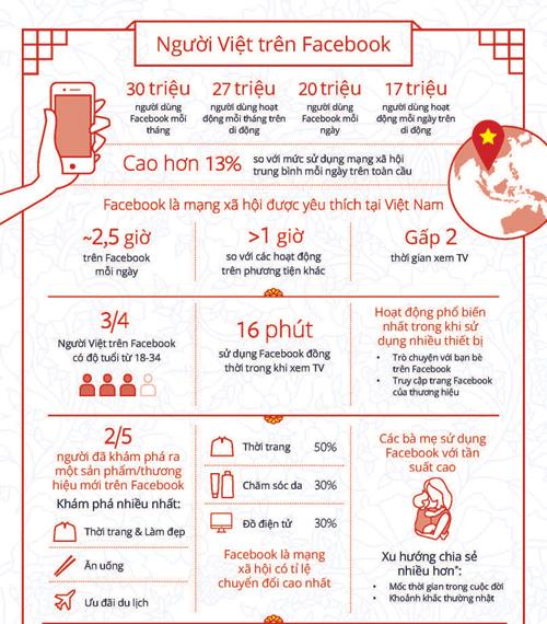 Thống kê quảng cáo Facebook có hiệu quả