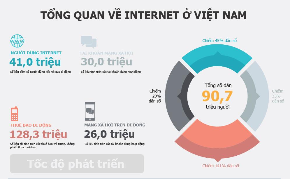 Tốc độ phát triển internet Việt Nam 2016