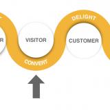 Tổng hợp các loại content hứa hẹn mang đến sự chuyển đổi cao