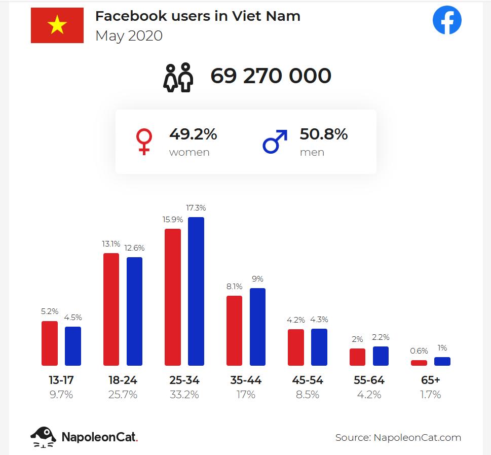 Thống kê user facebook Việt Vam - 06/2020